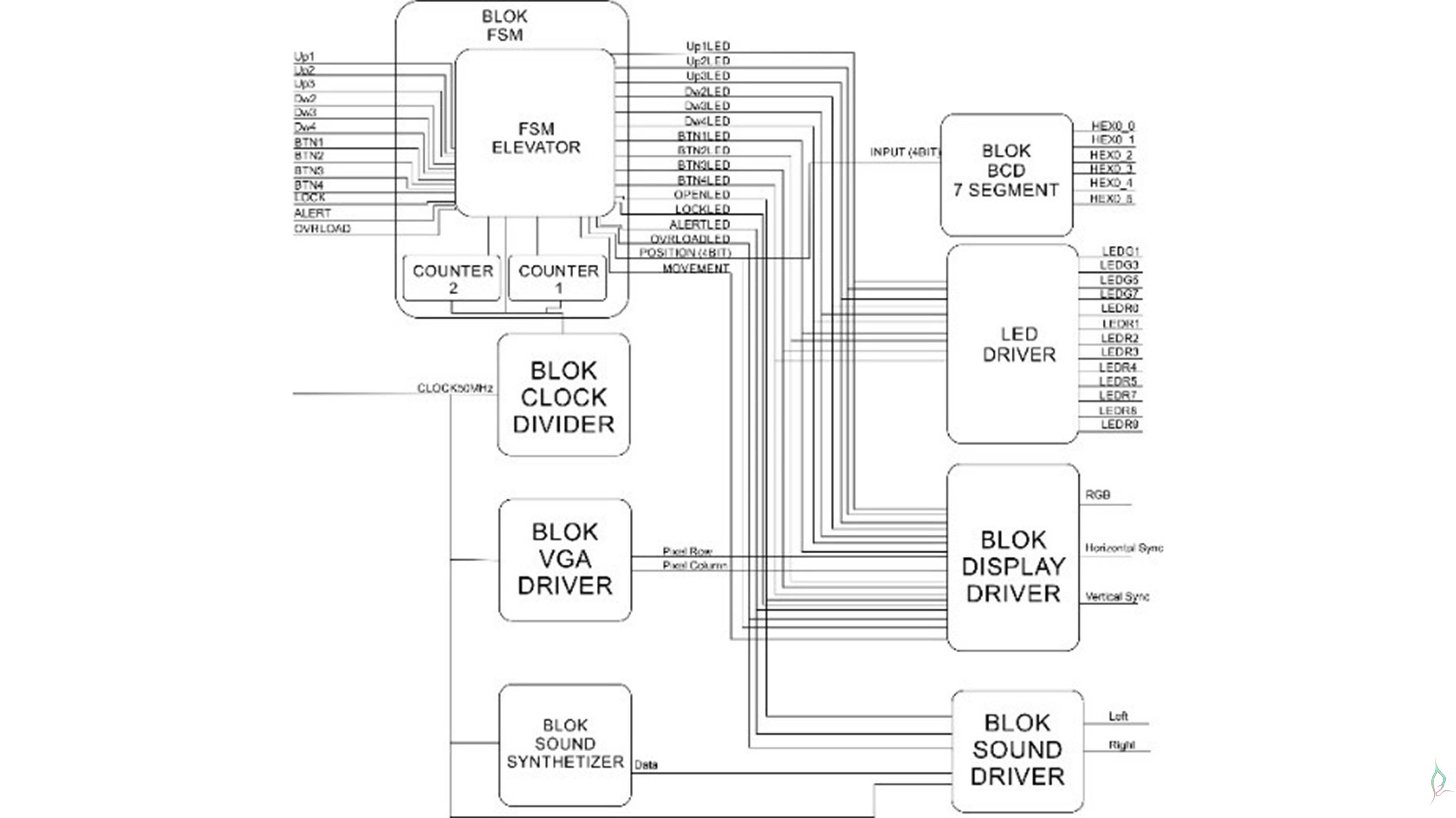 design and implementation of elevator controller on fpga