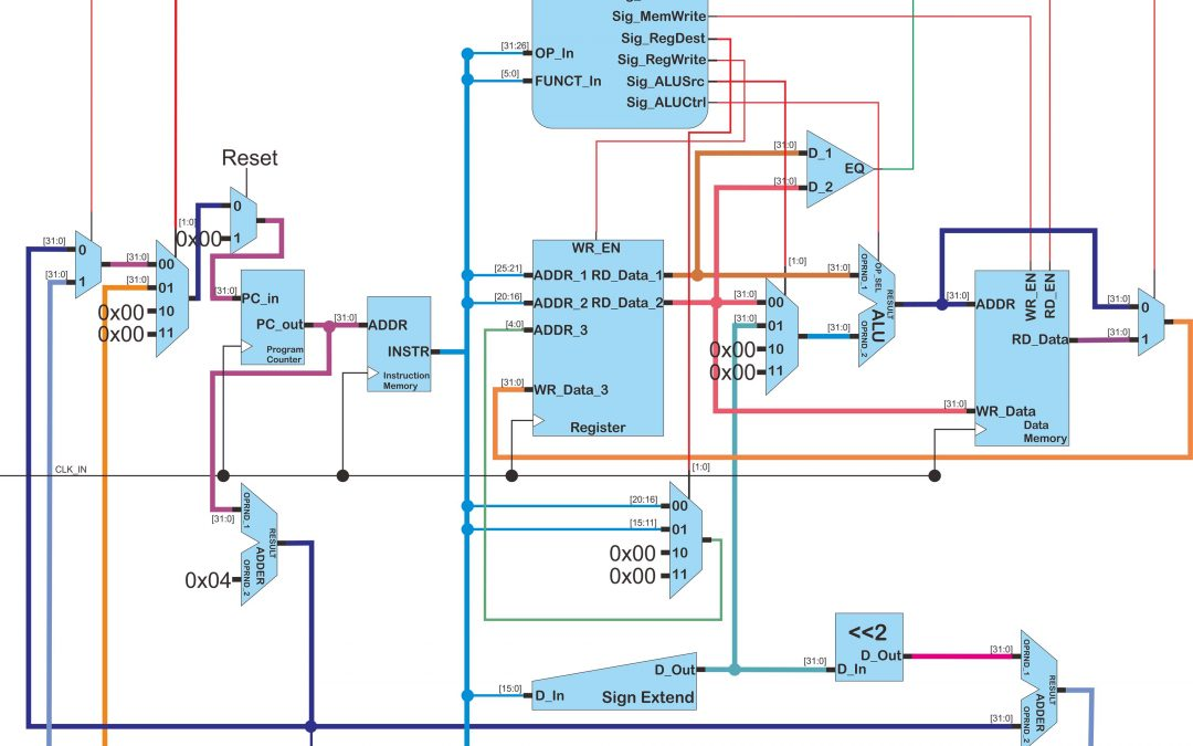 Design and Implementation of MIPS using VHDL